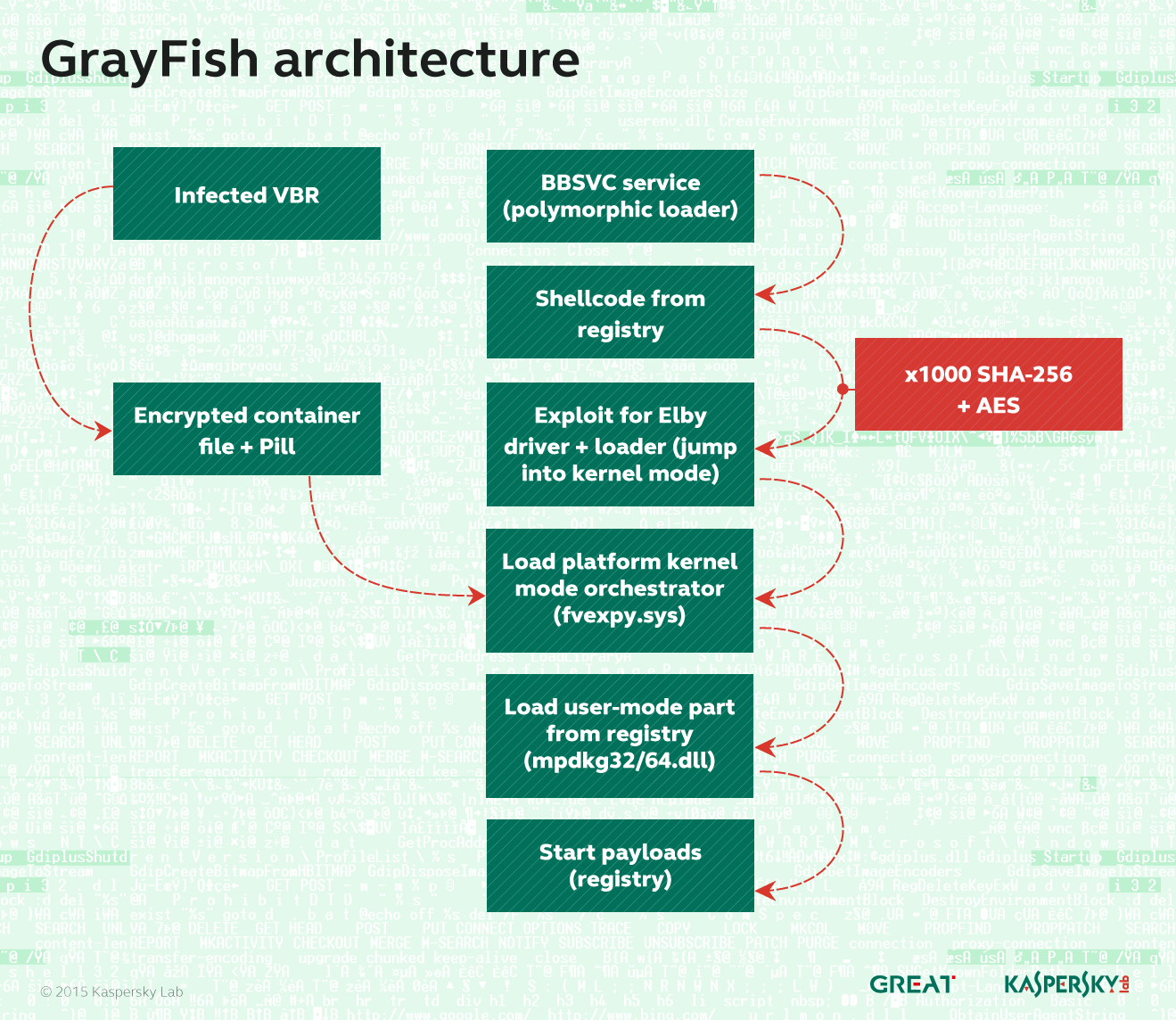 GrayFish architecture - Kaspersky Labs