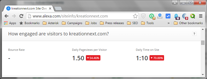 Alexa: How engaged are visitors to kreationnext.com?